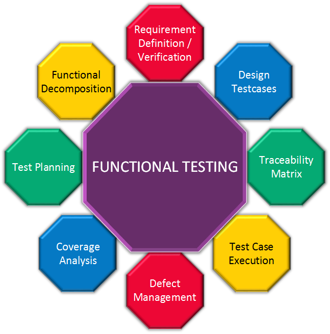 Dataworx UI UX Websites Application Development Independent - Software testing requirements